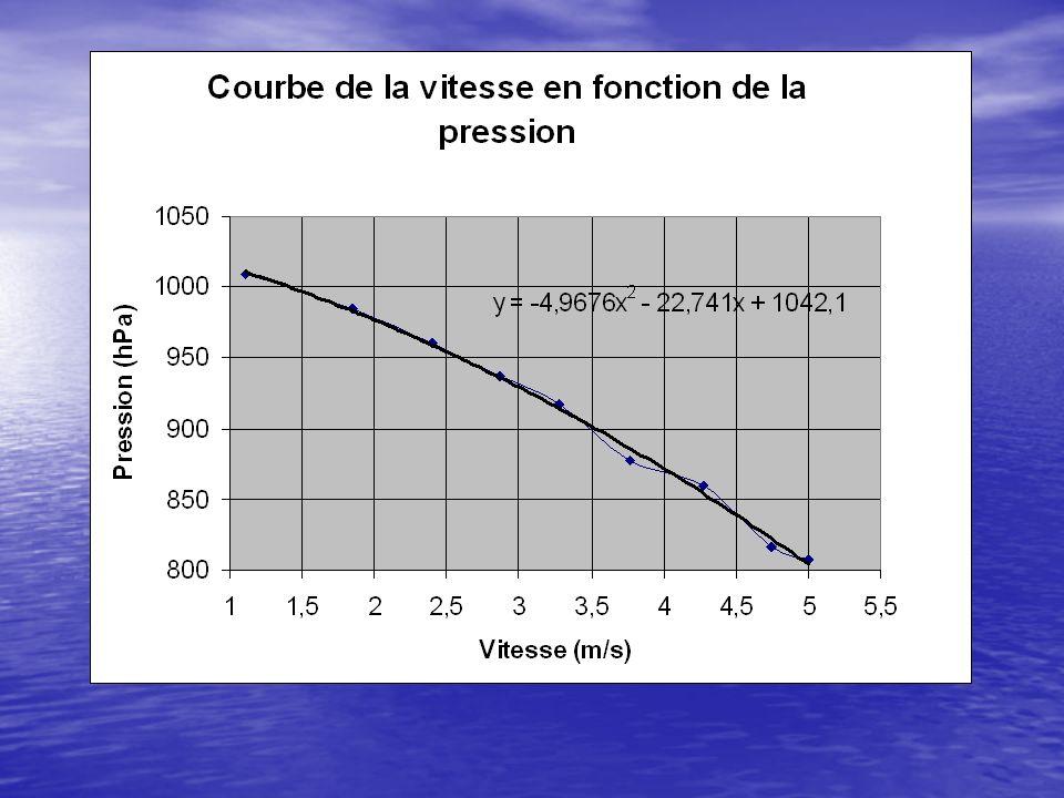 Conclusion En analysant notre courbe, nous avons vérifié le principe de Bernoulli.