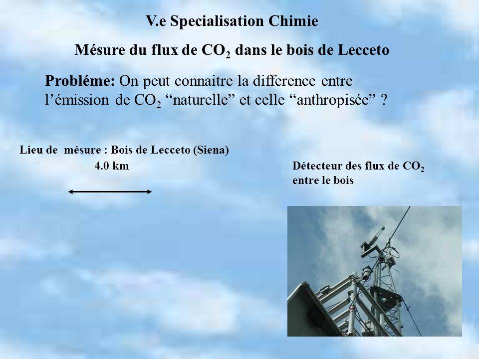 Lieu de mésure : Bois de Lecceto (Siena) Détecteur des flux de CO 2 entre le bois 4.0 km V.e Specialisation Chimie Mésure du flux de CO 2 dans le bois