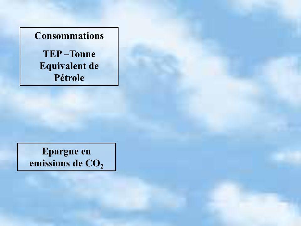 Consommations TEP –Tonne Equivalent de Pétrole Epargne en emissions de CO 2