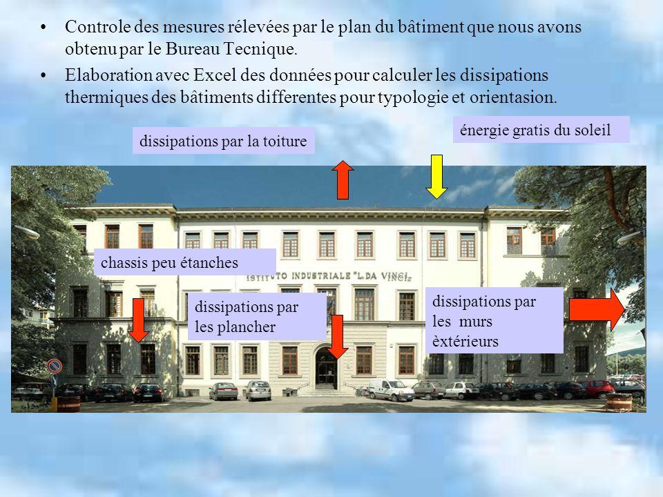 Controle des mesures rélevées par le plan du bâtiment que nous avons obtenu par le Bureau Tecnique. Elaboration avec Excel des données pour calculer l