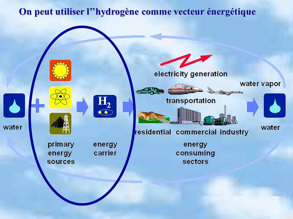 On peut utiliser lhydrogène comme vecteur énergétique