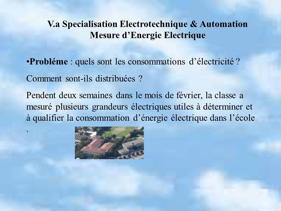 En analysant les factures relatives à lélectricité de lan 2005, on déduit que la consommations annuelles est 514 MWh.