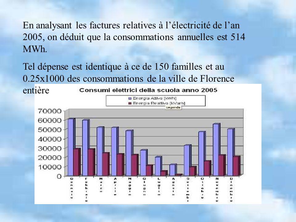 En analysant les factures relatives à lélectricité de lan 2005, on déduit que la consommations annuelles est 514 MWh. Tel dépense est identique à ce d