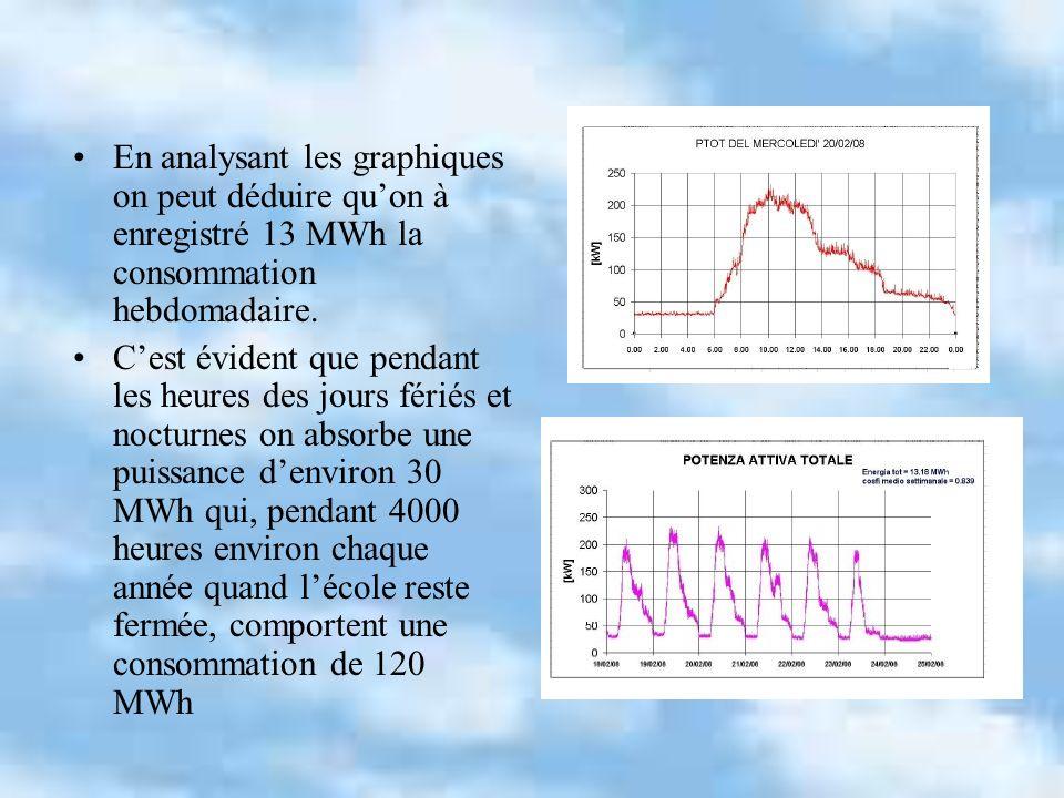 En analysant les graphiques on peut déduire quon à enregistré 13 MWh la consommation hebdomadaire. Cest évident que pendant les heures des jours férié