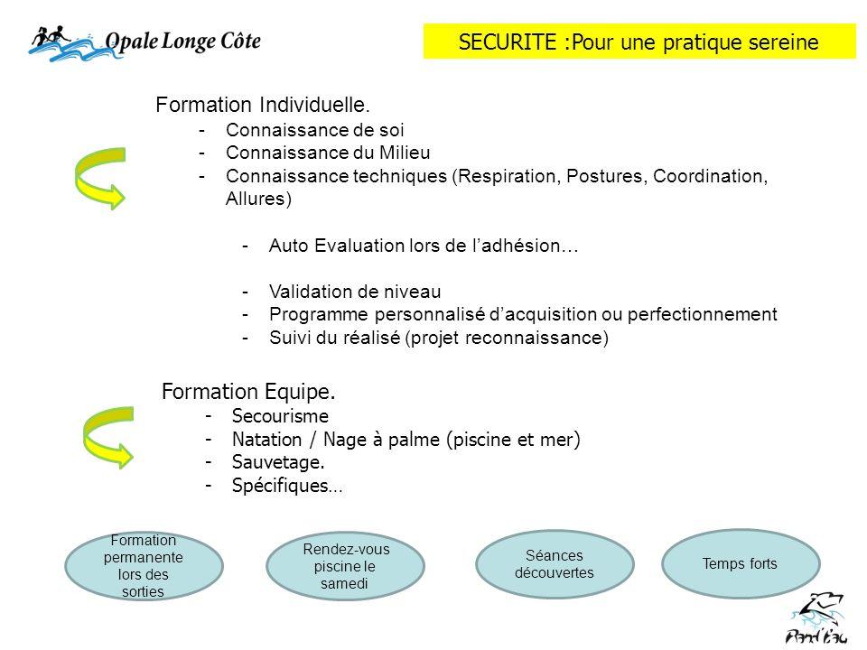 Formation Individuelle. -Connaissance de soi -Connaissance du Milieu -Connaissance techniques (Respiration, Postures, Coordination, Allures) -Auto Eva