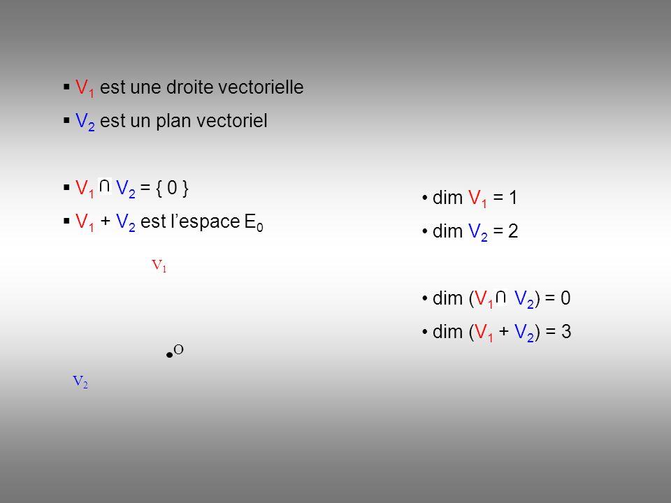 O V2V2 V1V1 V 1 est une droite vectorielle V 2 est un plan vectoriel V 1 V 2 = { 0 } V 1 + V 2 est lespace E 0 dim V 1 = 1 dim V 2 = 2 dim (V 1 V 2 ) = 0 dim (V 1 + V 2 ) = 3