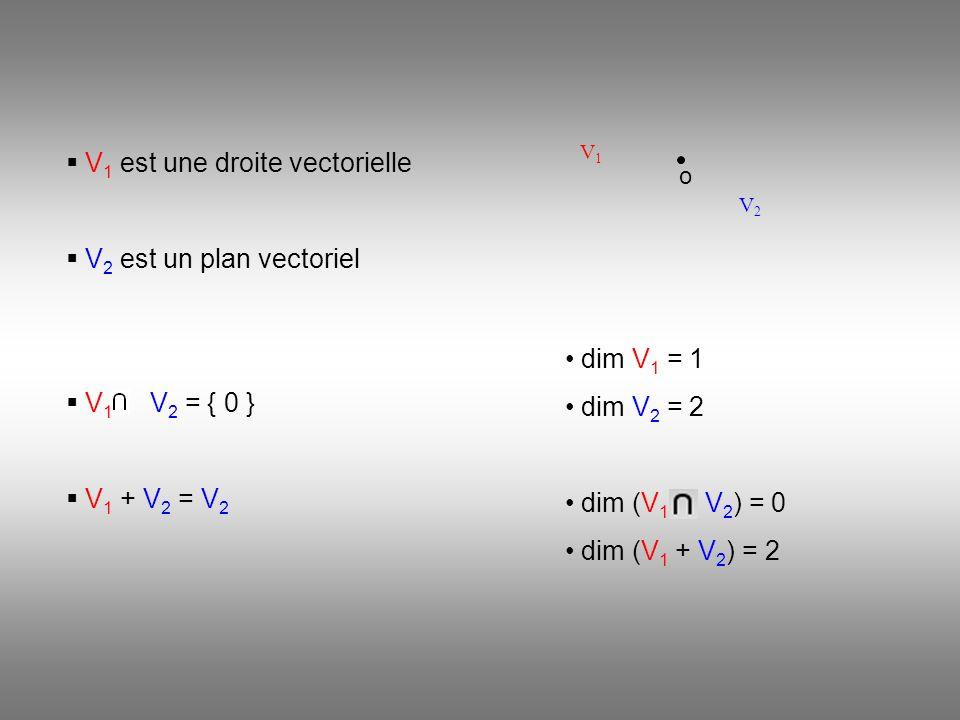 V2V2 V1V1 o V 1 est une droite vectorielle V 2 est un plan vectoriel V 1 V 2 = { 0 } V 1 + V 2 = V 2 dim V 1 = 1 dim V 2 = 2 dim (V 1 V 2 ) = 0 dim (V 1 + V 2 ) = 2