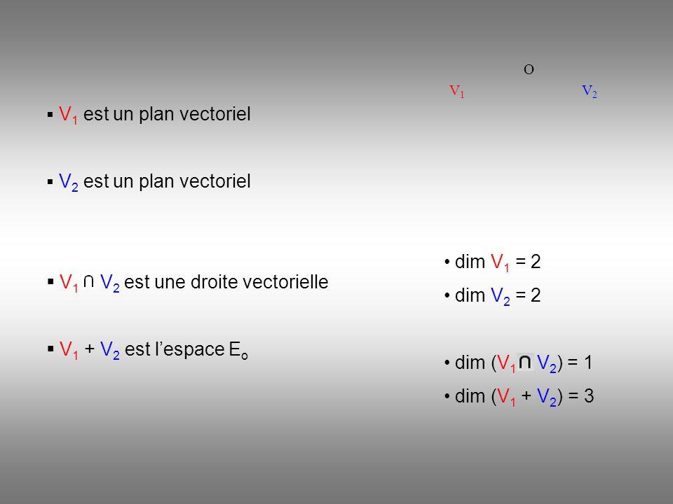 V2V2 V1V1 O V 1 est un plan vectoriel V 2 est un plan vectoriel V 1 V 2 est une droite vectorielle V 1 + V 2 est lespace E o dim V 1 = 2 dim V 2 = 2 dim (V 1 V 2 ) = 1 dim (V 1 + V 2 ) = 3