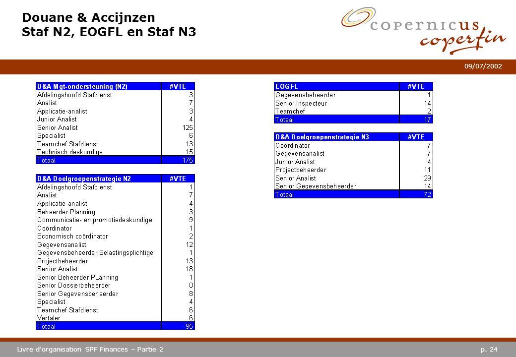 p. 24Livre dorganisation SPF Finances – Partie 2 09/07/2002 Douane & Accijnzen Staf N2, EOGFL en Staf N3