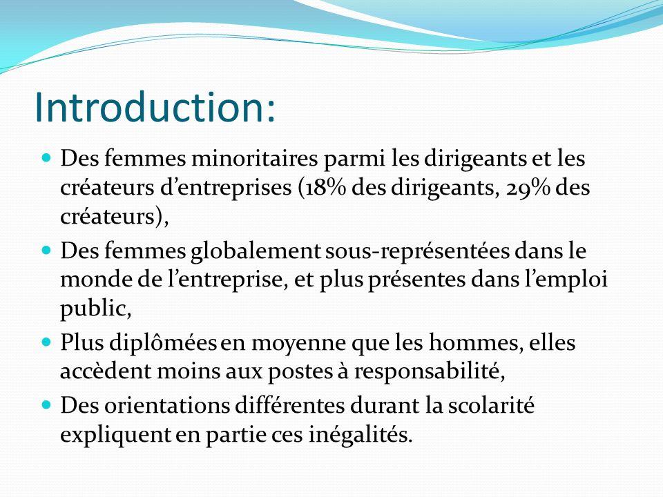 Introduction: Des femmes minoritaires parmi les dirigeants et les créateurs dentreprises (18% des dirigeants, 29% des créateurs), Des femmes globaleme