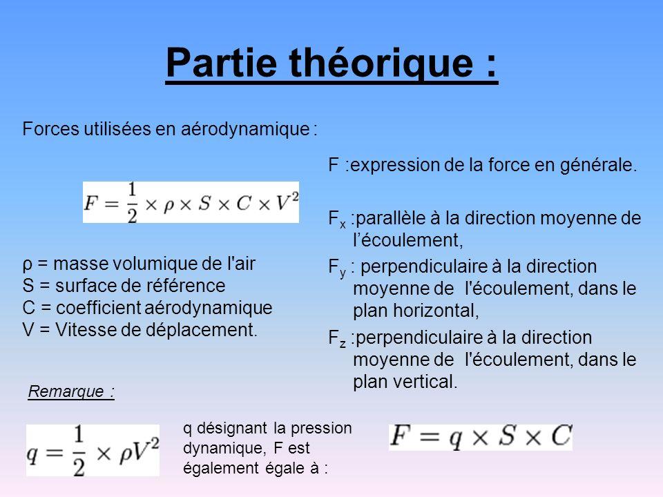 Partie théorique : F :expression de la force en générale. F x :parallèle à la direction moyenne de lécoulement, F y : perpendiculaire à la direction m