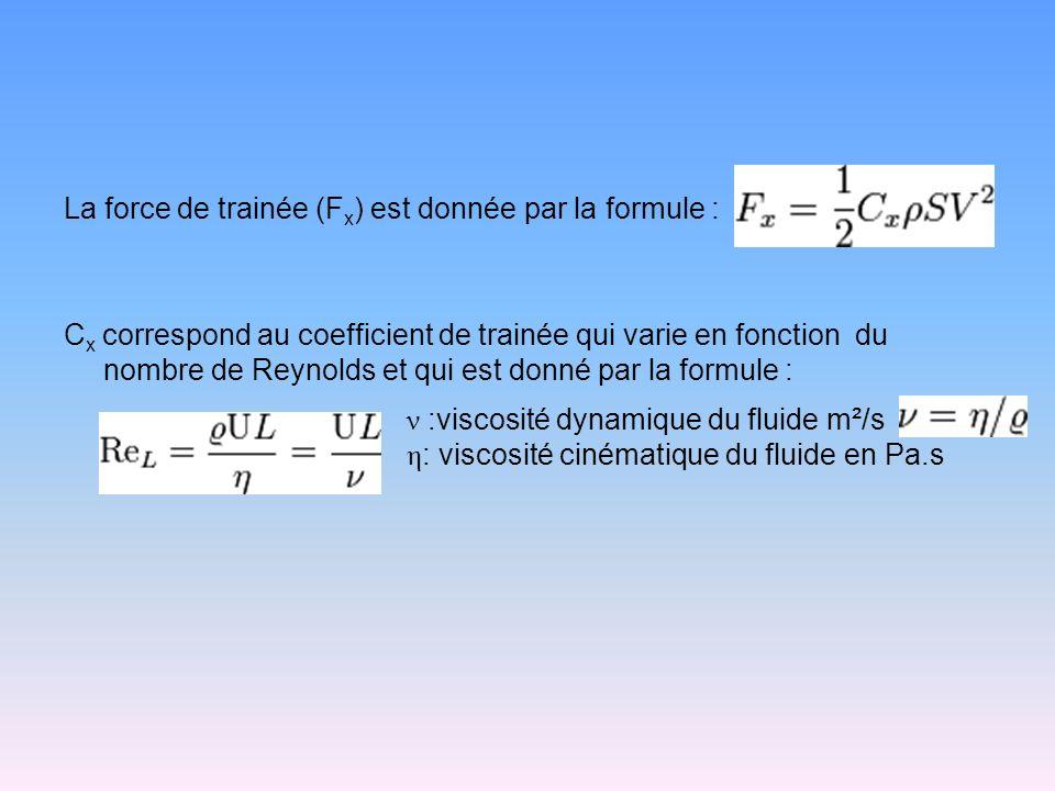 La force de trainée (F x ) est donnée par la formule : C x correspond au coefficient de trainée qui varie en fonction du nombre de Reynolds et qui est