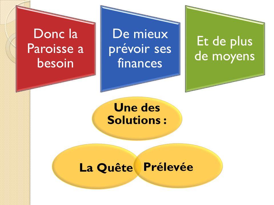 Une des Solutions : La Quête Prélevée Donc la Paroisse a besoin De mieux prévoir ses finances Et de plus de moyens