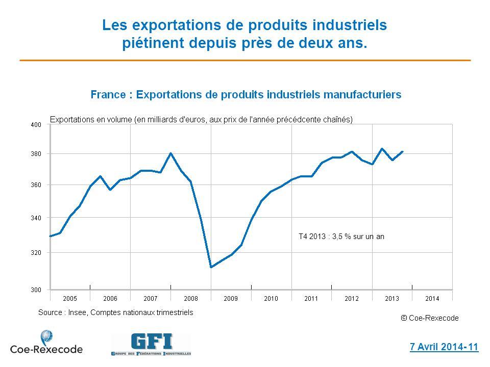 Les exportations de produits industriels piétinent depuis près de deux ans. 7 Avril 2014- 11 T4 2013 : 3,5 % sur un an