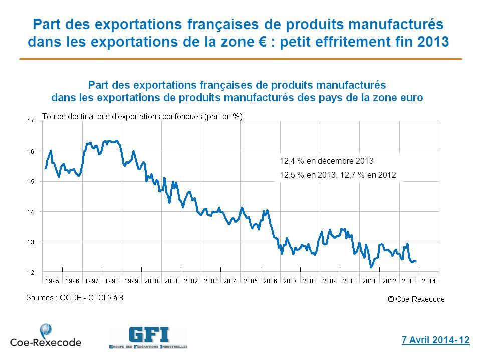 Part des exportations françaises de produits manufacturés dans les exportations de la zone : petit effritement fin 2013 7 Avril 2014- 12 12,4 % en décembre 2013 12,5 % en 2013, 12,7 % en 2012