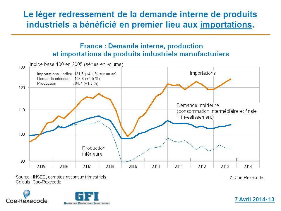 Le léger redressement de la demande interne de produits industriels a bénéficié en premier lieu aux importations. 7 Avril 2014- 13 Importations : indi