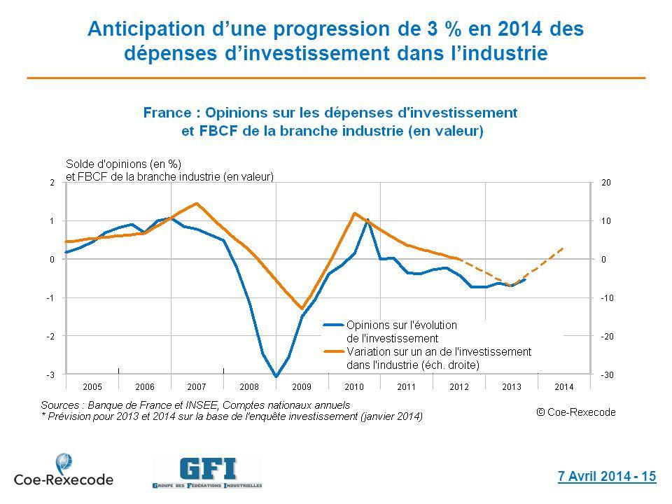 Anticipation dune progression de 3 % en 2014 des dépenses dinvestissement dans lindustrie 7 Avril 2014 - 15