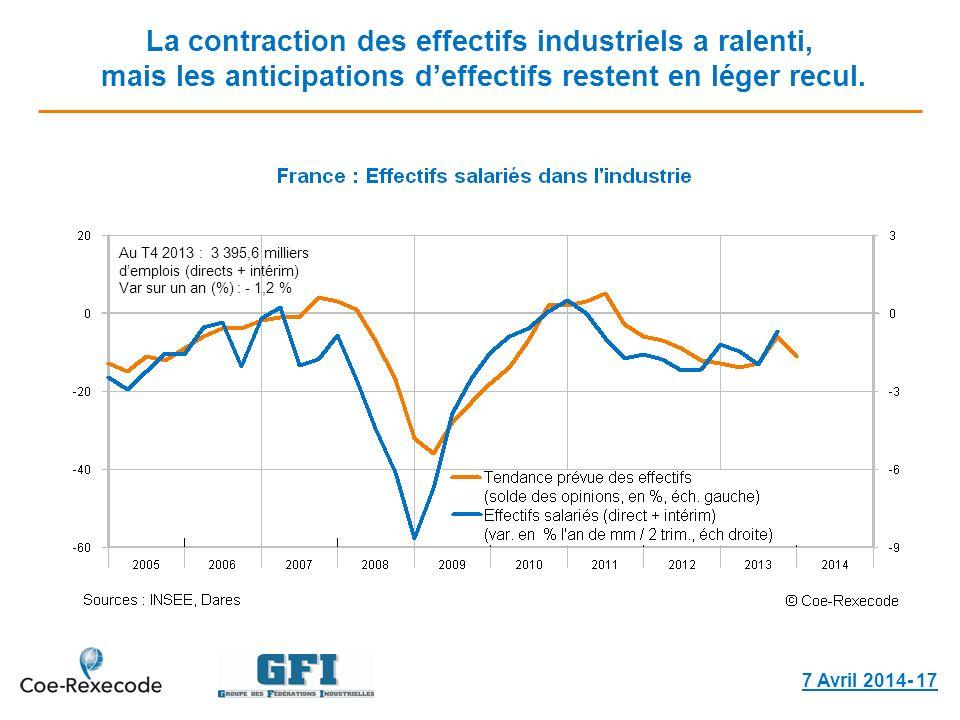 La contraction des effectifs industriels a ralenti, mais les anticipations deffectifs restent en léger recul. 7 Avril 2014- 17 Au T4 2013 : 3 395,6 mi