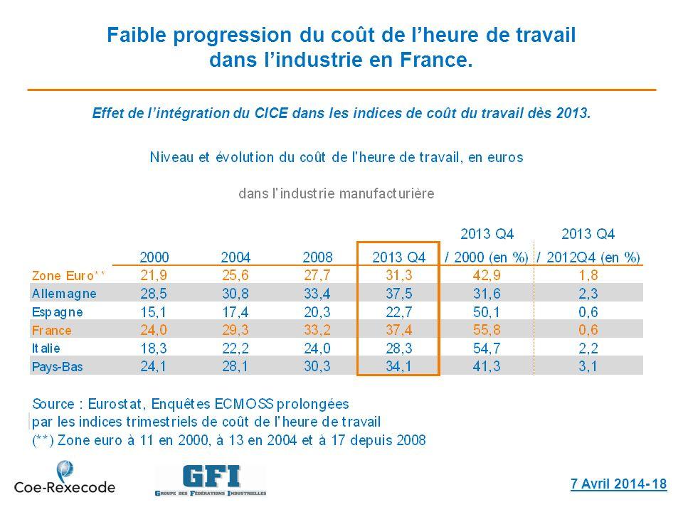 Faible progression du coût de lheure de travail dans lindustrie en France. 7 Avril 2014- 18 Effet de lintégration du CICE dans les indices de coût du