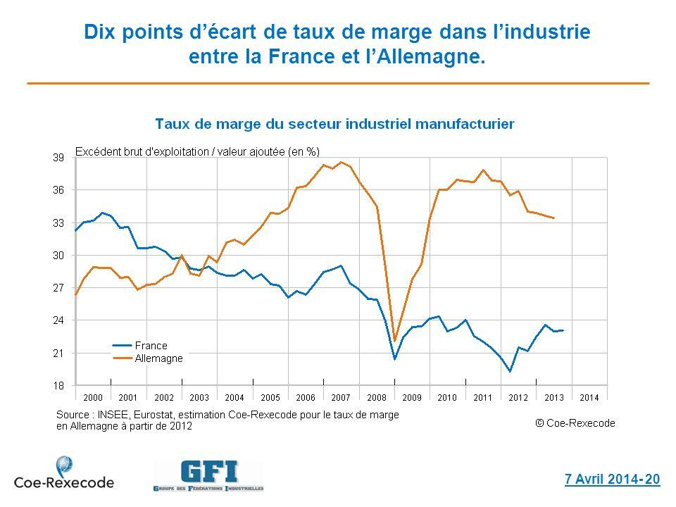 Dix points décart de taux de marge dans lindustrie entre la France et lAllemagne. 7 Avril 2014- 20