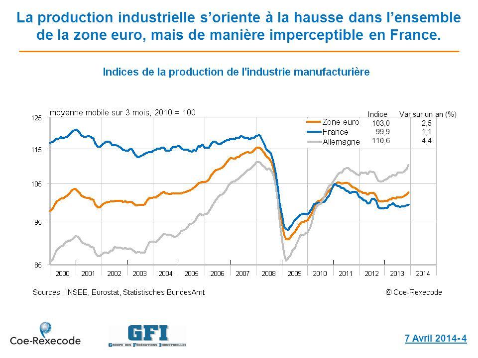 La production industrielle soriente à la hausse dans lensemble de la zone euro, mais de manière imperceptible en France. 7 Avril 2014- 4 Indice Var su