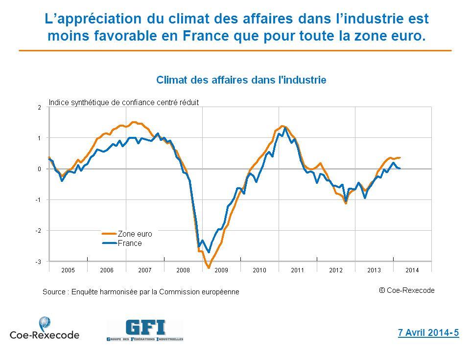 Lappréciation du climat des affaires dans lindustrie est moins favorable en France que pour toute la zone euro. 7 Avril 2014- 5
