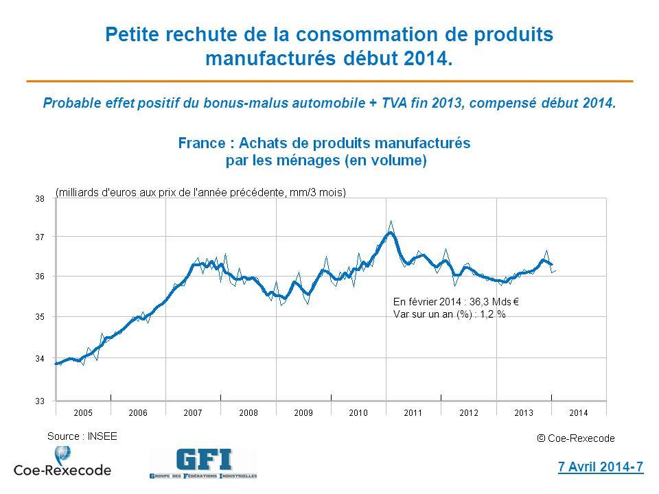 Petite rechute de la consommation de produits manufacturés début 2014. 7 Avril 2014- 7 En février 2014 : 36,3 Mds Var sur un an (%) : 1,2 % Probable e