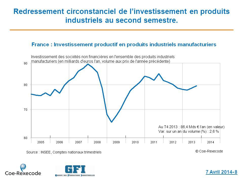 Redressement circonstanciel de linvestissement en produits industriels au second semestre. 7 Avril 2014- 8 Au T4 2013 : 86,4 Mds lan (en valeur) Var.