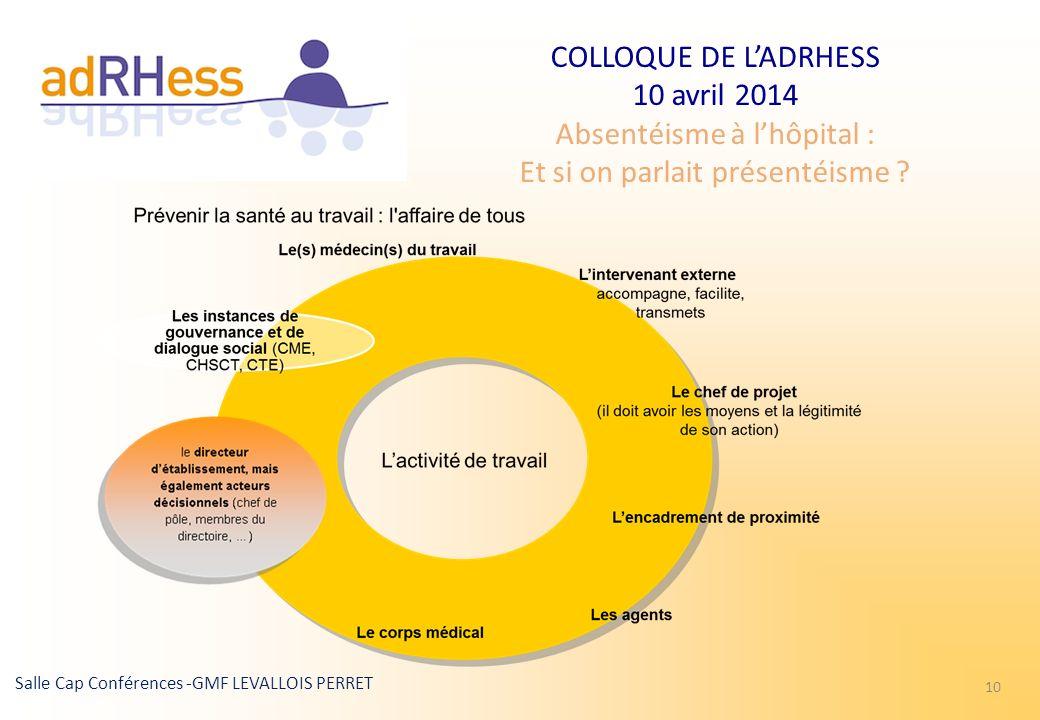COLLOQUE DE LADRHESS 10 avril 2014 Absentéisme à lhôpital : Et si on parlait présentéisme ? Salle Cap Conférences -GMF LEVALLOIS PERRET 10