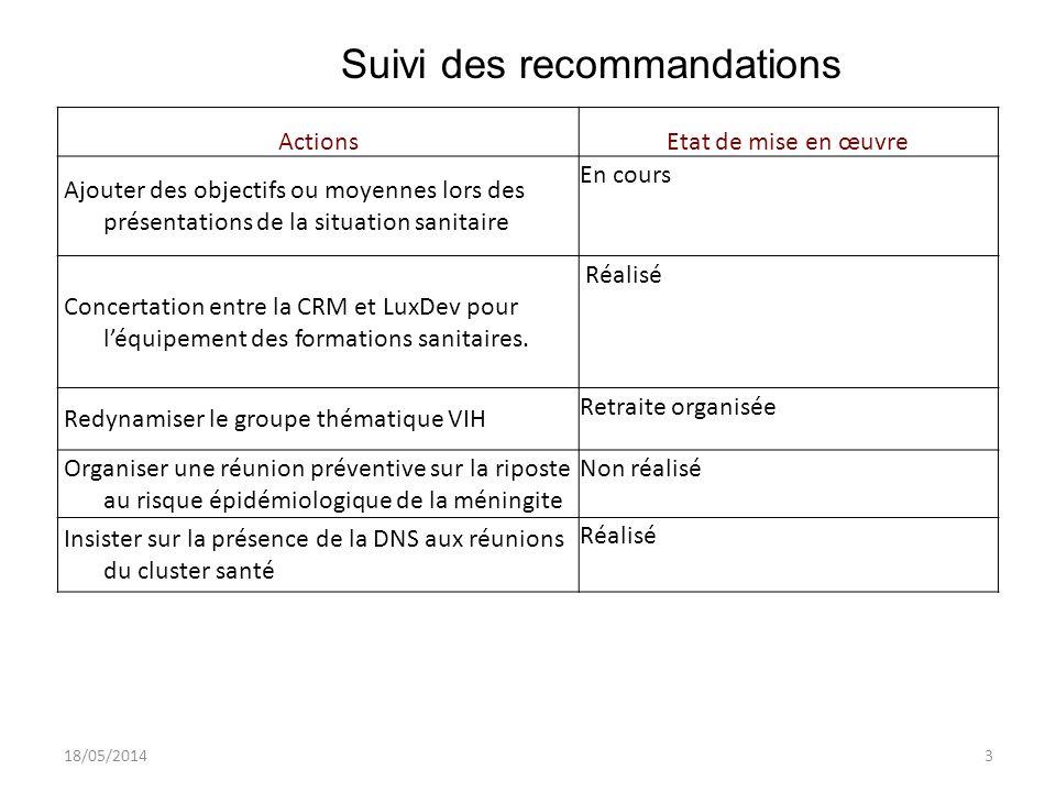 18/05/20143 Suivi des recommandations ActionsEtat de mise en œuvre Ajouter des objectifs ou moyennes lors des présentations de la situation sanitaire En cours Concertation entre la CRM et LuxDev pour léquipement des formations sanitaires.