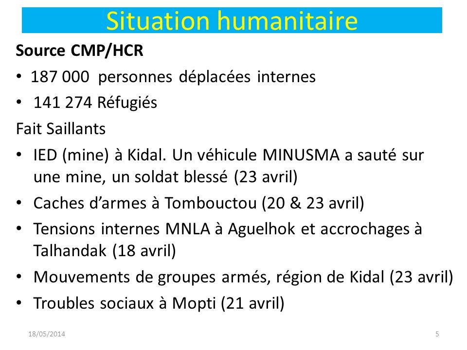 Situation humanitaire Source CMP/HCR 187 000 personnes déplacées internes 141 274 Réfugiés Fait Saillants IED (mine) à Kidal.