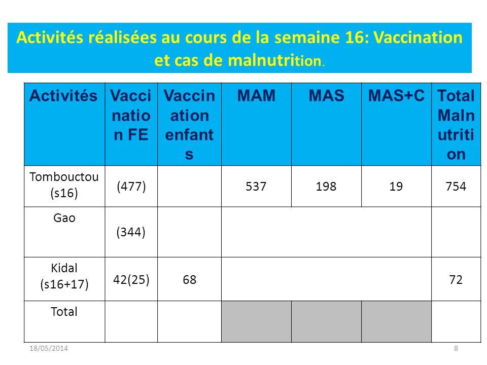 ActivitésVacci natio n FE Vaccin ation enfant s MAMMASMAS+CTotal Maln utriti on Tombouctou (s16) (477)53719819754 Gao (344) Kidal (s16+17) 42(25)6872 Total Activités réalisées au cours de la semaine 16: Vaccination et cas de malnutri tion.