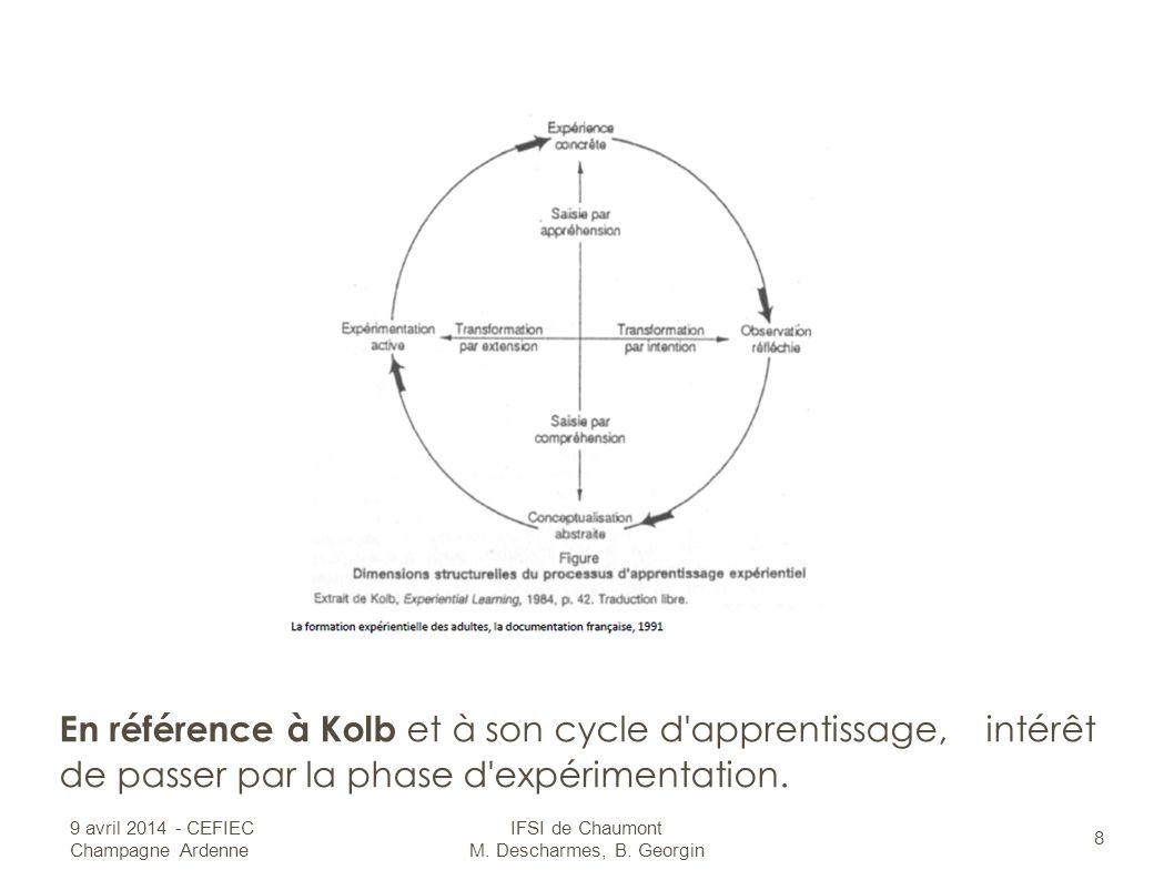 En référence à Kolb et à son cycle d apprentissage, intérêt de passer par la phase d expérimentation.