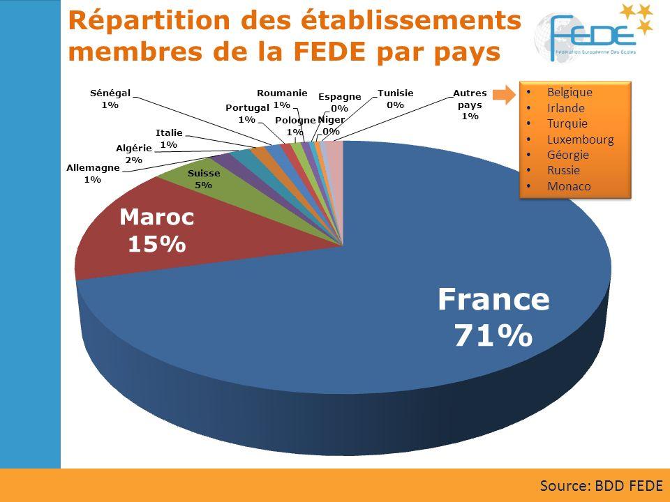 Répartition des établissements membres de la FEDE par pays Belgique Irlande Turquie Luxembourg Géorgie Russie Monaco Belgique Irlande Turquie Luxembou