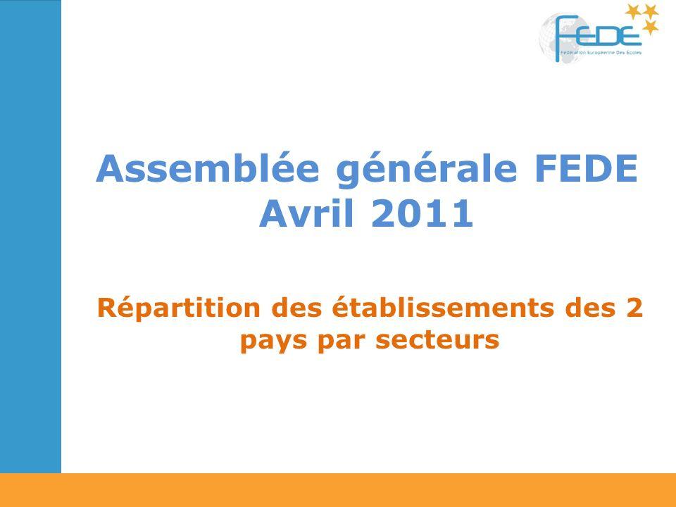 Assemblée générale FEDE Avril 2011 Répartition des établissements des 2 pays par secteurs