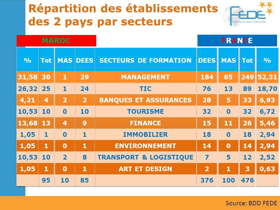 MAROC FRANCEFRANCE Source: BDD FEDE
