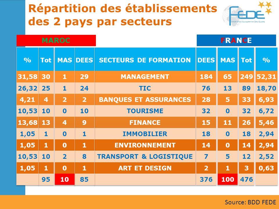Répartition des établissements des 2 pays par secteurs MAROC FRANCEFRANCE Source: BDD FEDE