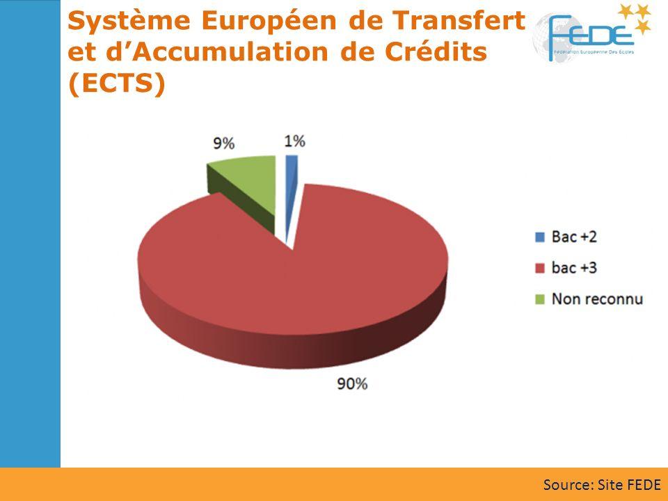Système Européen de Transfert et dAccumulation de Crédits (ECTS) Source: Site FEDE