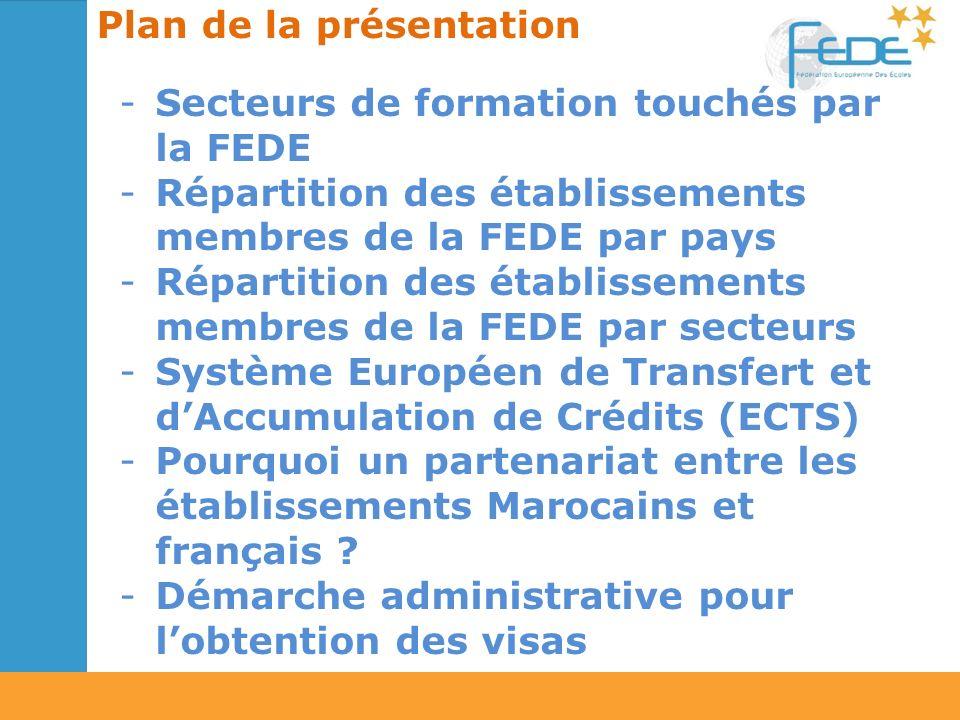 -Secteurs de formation touchés par la FEDE -Répartition des établissements membres de la FEDE par pays -Répartition des établissements membres de la FEDE par secteurs -Système Européen de Transfert et dAccumulation de Crédits (ECTS) -Pourquoi un partenariat entre les établissements Marocains et français .