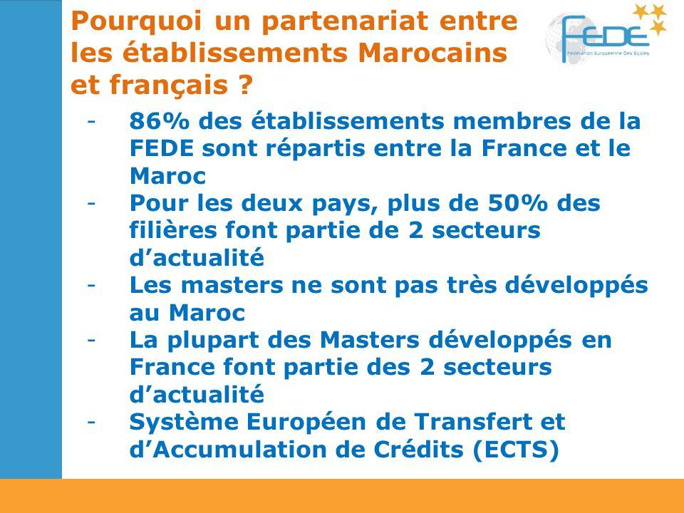 -86% des établissements membres de la FEDE sont répartis entre la France et le Maroc -Pour les deux pays, plus de 50% des filières font partie de 2 secteurs dactualité -Les masters ne sont pas très développés au Maroc -La plupart des Masters développés en France font partie des 2 secteurs dactualité -Système Européen de Transfert et dAccumulation de Crédits (ECTS) Pourquoi un partenariat entre les établissements Marocains et français