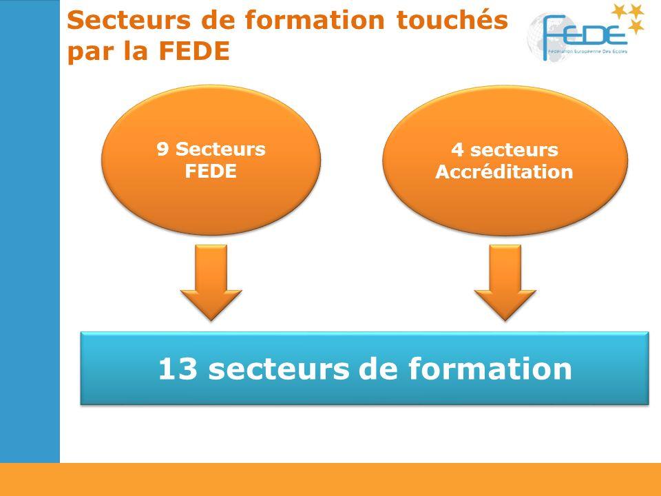 13 secteurs de formation 9 Secteurs FEDE Secteurs de formation touchés par la FEDE 4 secteurs Accréditation 4 secteurs Accréditation