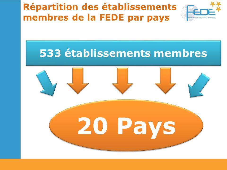 533 établissements membres 20 Pays