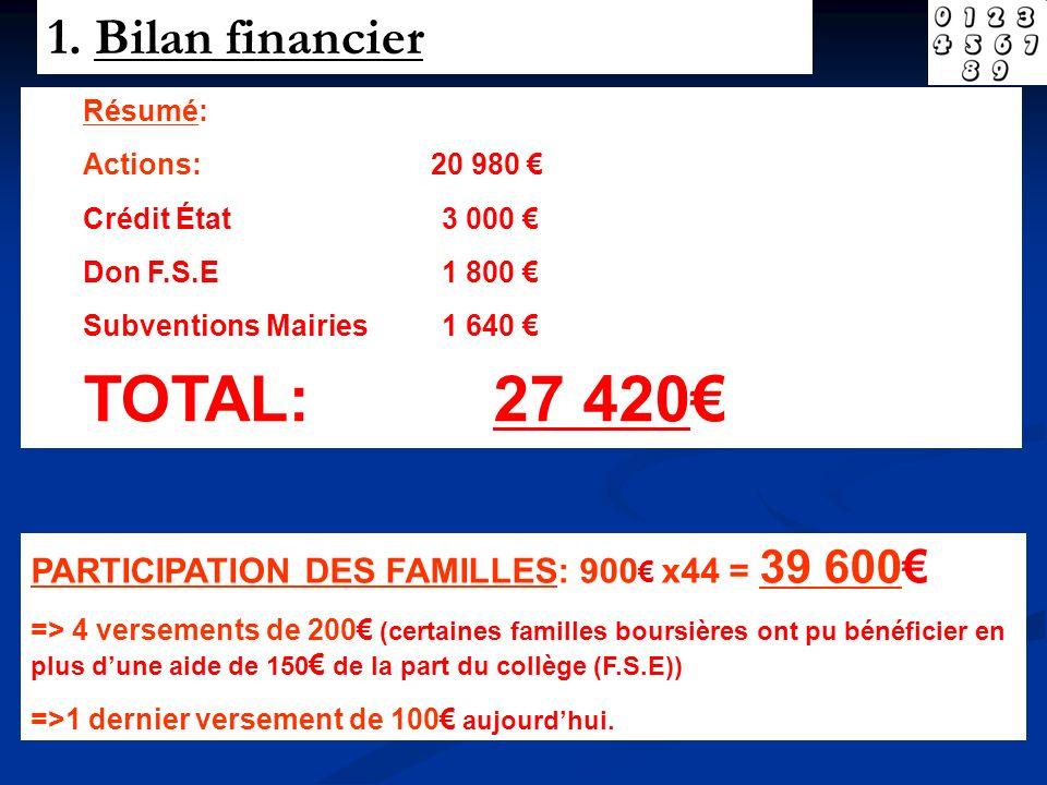 1. Bilan financier Résumé: Actions: 20 980 Crédit État3 000 Don F.S.E1 800 Subventions Mairies1 640 TOTAL: 27 420 PARTICIPATION DES FAMILLES: 900 x44