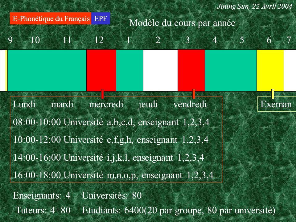 E-Phonétique du FrançaisEPF Modèle du cours par année Jining Sun, 22 Avril 2004 9 10 11 12 1 2 3 4 5 6 7 Lundi mardi mercredi jeudi vendredi 08:00-10:00 Université a,b,c,d, enseignant 1,2,3,4 10:00-12:00 Université e,f,g,h, enseignant 1,2,3,4 14:00-16:00 Université i,j,k,l, enseignant 1,2,3,4 16:00-18:00 Université m,n,o,p, enseignant 1,2,3,4 Enseignants: 4 Tuteurs: 4+80Etudiants: 6400(20 par groupe, 80 par université) Universités: 80 Exeman