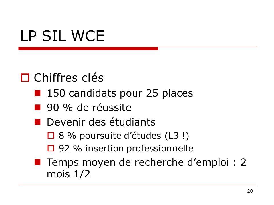 20 LP SIL WCE Chiffres clés 150 candidats pour 25 places 90 % de réussite Devenir des étudiants 8 % poursuite détudes (L3 !) 92 % insertion professionnelle Temps moyen de recherche demploi : 2 mois 1/2