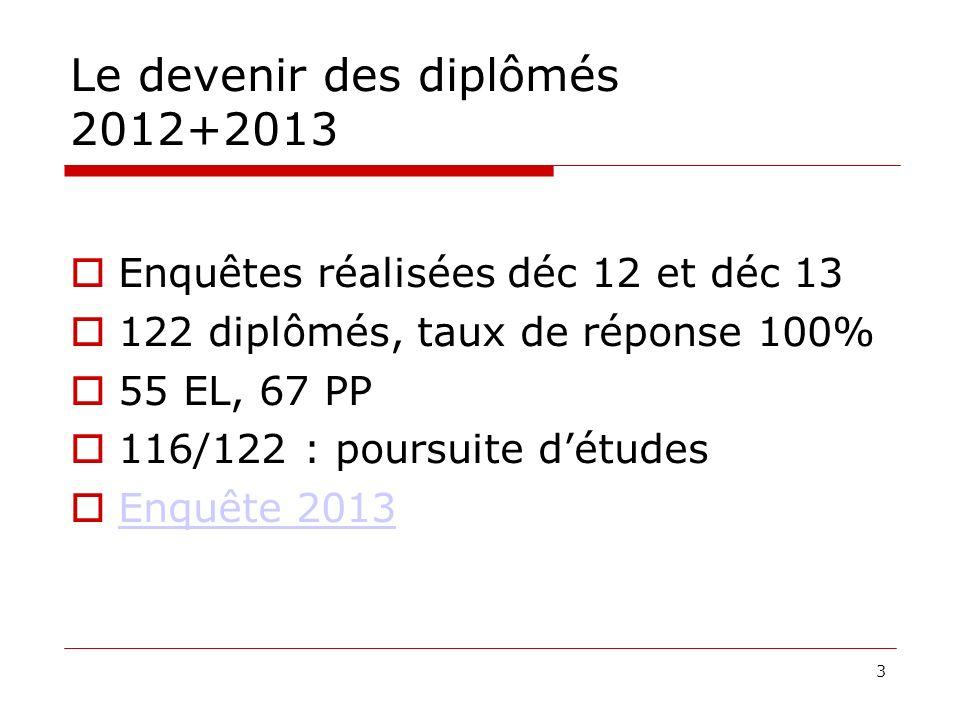3 Le devenir des diplômés 2012+2013 Enquêtes réalisées déc 12 et déc 13 122 diplômés, taux de réponse 100% 55 EL, 67 PP 116/122 : poursuite détudes Enquête 2013
