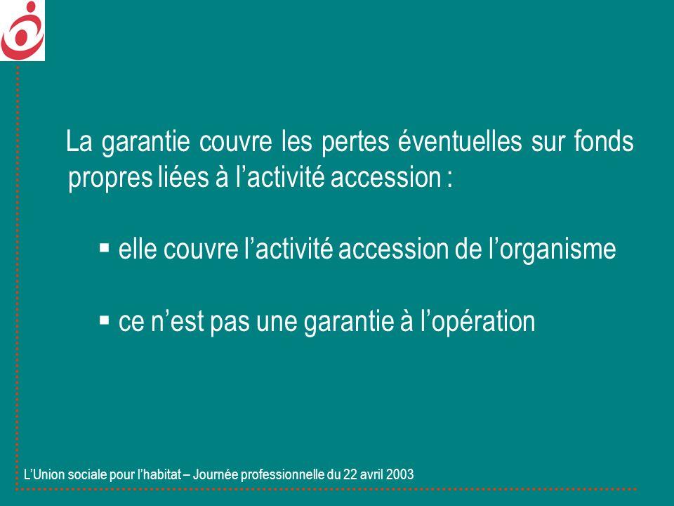 La garantie couvre les pertes éventuelles sur fonds propres liées à lactivité accession : elle couvre lactivité accession de lorganisme ce nest pas un