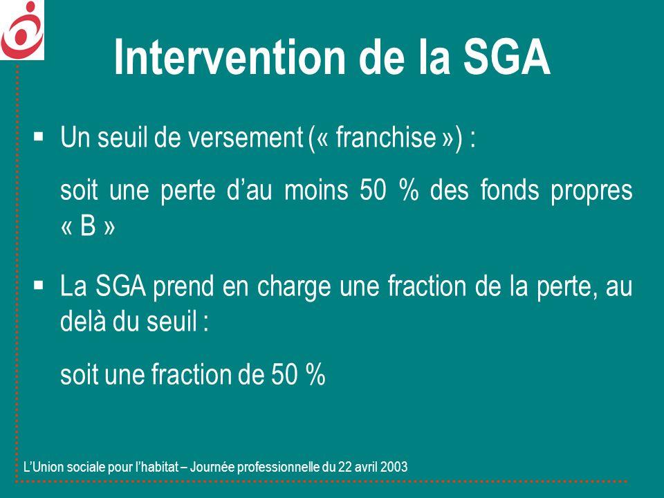 Un seuil de versement (« franchise ») : soit une perte dau moins 50 % des fonds propres « B » La SGA prend en charge une fraction de la perte, au delà du seuil : soit une fraction de 50 % LUnion sociale pour lhabitat – Journée professionnelle du 22 avril 2003 Intervention de la SGA