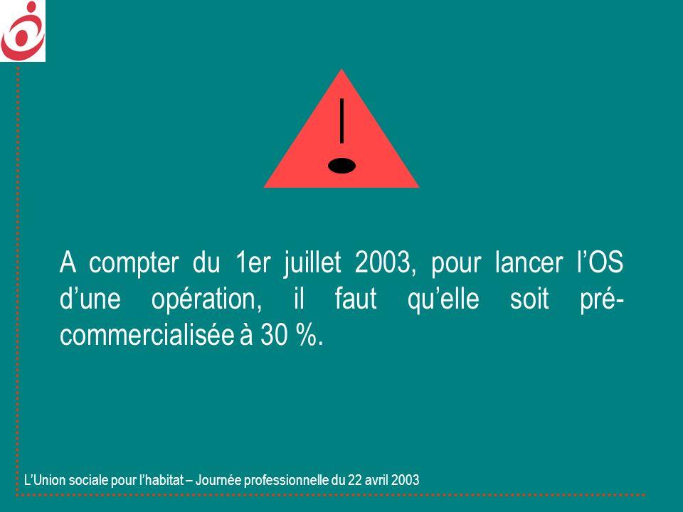 A compter du 1er juillet 2003, pour lancer lOS dune opération, il faut quelle soit pré- commercialisée à 30 %. LUnion sociale pour lhabitat – Journée