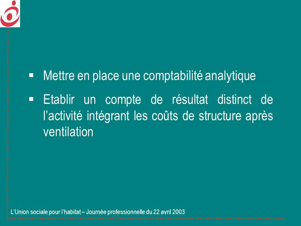 Mettre en place une comptabilité analytique Etablir un compte de résultat distinct de lactivité intégrant les coûts de structure après ventilation LUn